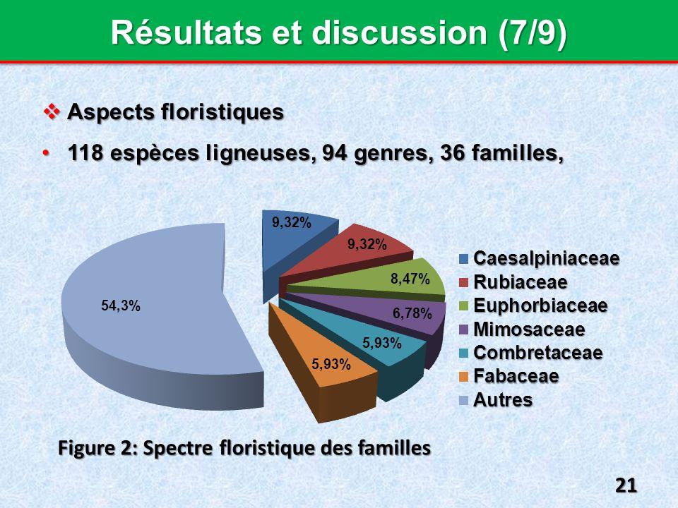 Résultats et discussion (7/9) Aspects floristiques Aspects floristiques 118 espèces ligneuses, 94 genres, 36 familles,118 espèces ligneuses, 94 genres, 36 familles, 21