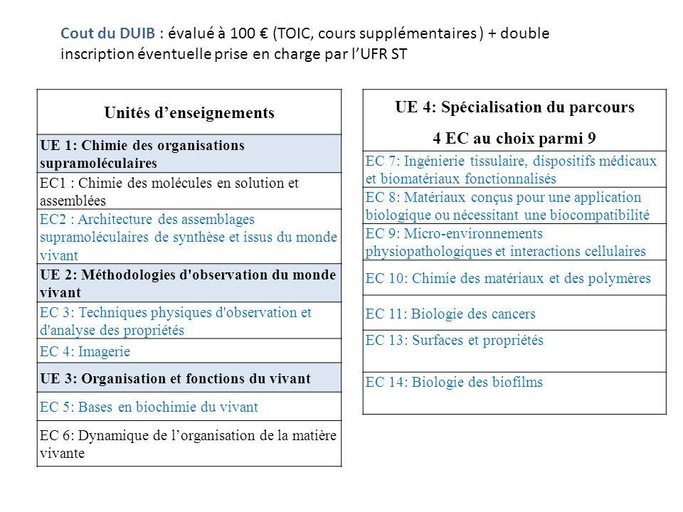Cout du DUIB : évalué à 100 (TOIC, cours supplémentaires ) + double inscription éventuelle prise en charge par lUFR ST Unités denseignements UE 1: Chimie des organisations supramoléculaires EC1 : Chimie des molécules en solution et assemblées EC2 : Architecture des assemblages supramoléculaires de synthèse et issus du monde vivant UE 2: Méthodologies d observation du monde vivant EC 3: Techniques physiques d observation et d analyse des propriétés EC 4: Imagerie UE 3: Organisation et fonctions du vivant EC 5: Bases en biochimie du vivant EC 6: Dynamique de lorganisation de la matière vivante UE 4: Spécialisation du parcours 4 EC au choix parmi 9 EC 7: Ingénierie tissulaire, dispositifs médicaux et biomatériaux fonctionnalisés EC 8: Matériaux conçus pour une application biologique ou nécessitant une biocompatibilité EC 9: Micro-environnements physiopathologiques et interactions cellulaires EC 10: Chimie des matériaux et des polymères EC 11: Biologie des cancers EC 13: Surfaces et propriétés EC 14: Biologie des biofilms