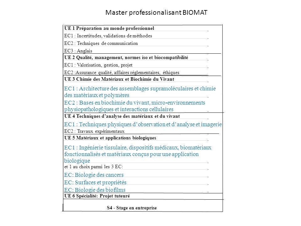 Master professionalisant BIOMAT