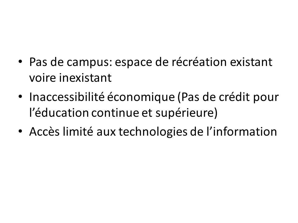 Pas de campus: espace de récréation existant voire inexistant Inaccessibilité économique (Pas de crédit pour léducation continue et supérieure) Accès limité aux technologies de linformation
