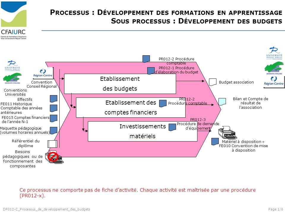 P ROCESSUS : D ÉVELOPPEMENT DES FORMATIONS EN APPRENTISSAGE S OUS PROCESSUS : D ÉVELOPPEMENT DES BUDGETS Etablissement des budgets Etablissement des comptes financiers Investissements matériels Référentiel du diplôme Budget association Bilan et Compte de résultat de lassociation Matériel à disposition + FE010 Convention de mise à disposition PR012-2 Procédure comptable PR012-1 Procédure délaboration du budget FE011 Historique Comptable des années antérieures FE015 Comptes financiers de lannée N-1 Effectifs Maquette pédagogique (volumes horaires annuels) Convention Conseil Régional Conventions Universités Besoins pédagogiques ou de fonctionnement des composantes PR012-3 Procédure de demande déquipement Ce processus ne comporte pas de fiche dactivité.