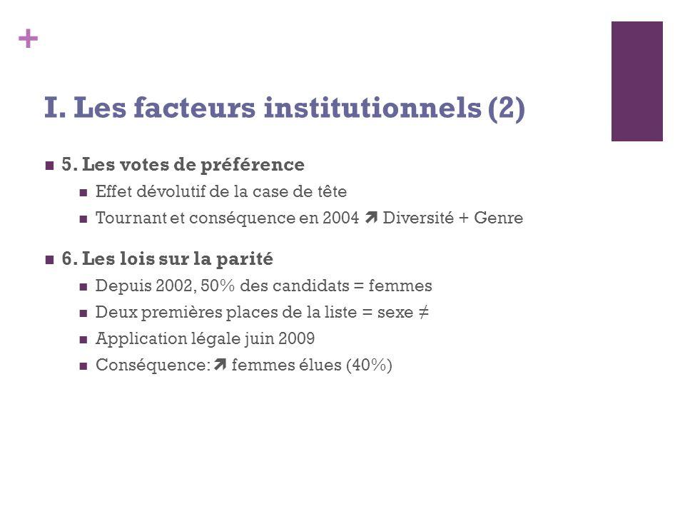 + 5. Les votes de préférence Effet dévolutif de la case de tête Tournant et conséquence en 2004 Diversité + Genre 6. Les lois sur la parité Depuis 200