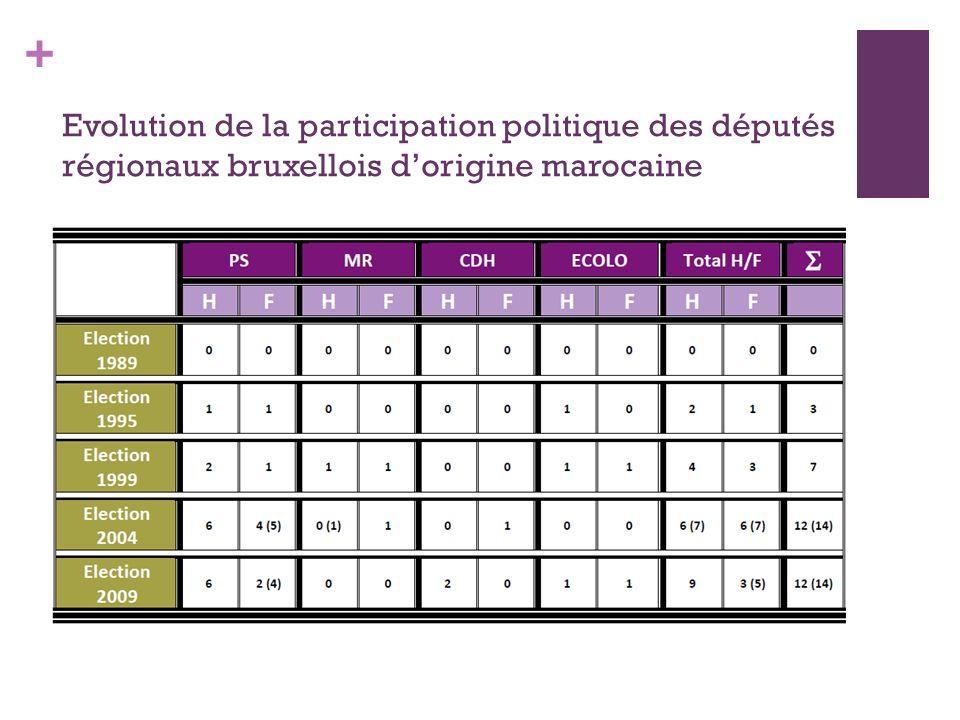 + Evolution de la participation politique des députés régionaux bruxellois dorigine marocaine