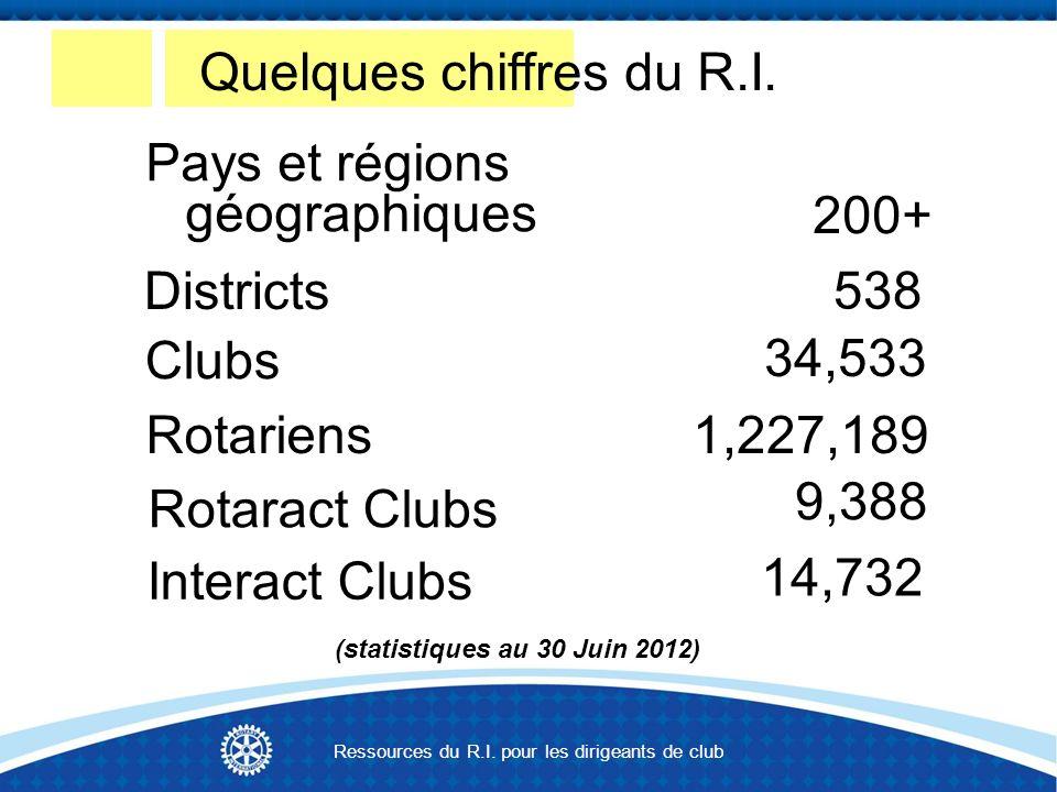 Pays et régions géographiques Districts Rotariens Rotaract Clubs Interact Clubs 200+ Clubs 538 34,533 1,227,189 9,388 14,732 (statistiques au 30 Juin 2012) Quelques chiffres du R.I.
