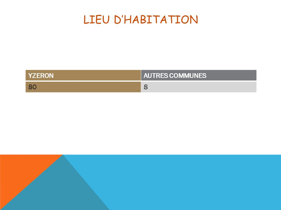 LIEU DHABITATION YZERONAUTRES COMMUNES 808