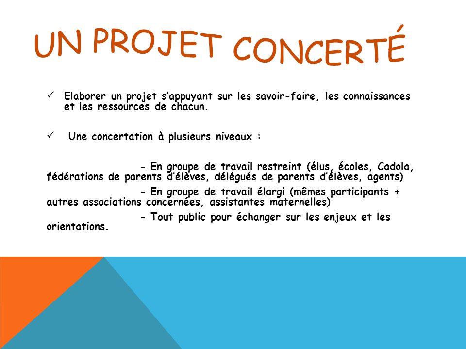 Elaborer un projet sappuyant sur les savoir-faire, les connaissances et les ressources de chacun.