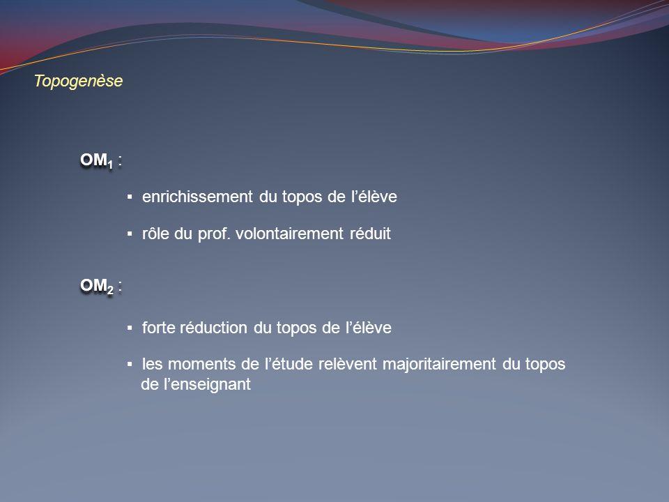 Topogenèse OM 1 : enrichissement du topos de lélève rôle du prof. volontairement réduit forte réduction du topos de lélève les moments de létude relèv