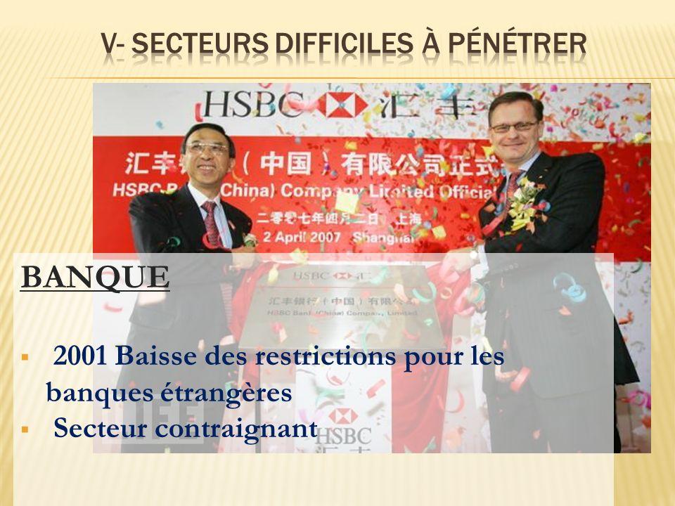 BANQUE 2001 Baisse des restrictions pour les banques étrangères Secteur contraignant