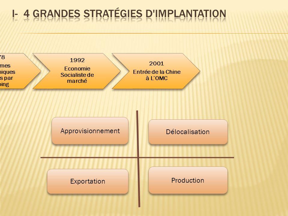 Production Exportation Délocalisation Approvisionnement 1978 Réformes économiques lancées par Xiaoping 1992 Economie Socialiste de marché 2001 Entrée de la Chine à LOMC