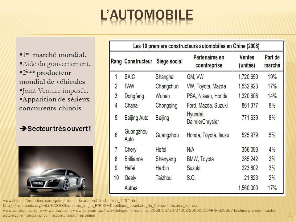 21 www.chine-informations.com/guide/i-industrie-automobile-chinoise_1492.html http://fr.wikipedia.org/wiki/%C3%89conomie_de_la_R%C3%A9publique_populaire_de_Chine#Industries_lourdes www.carrefour.com; www.walmart.com; www.bonjourhttp://www.lefigaro.fr/marches/2009/02/10/04003-20090210ARTFIG00297-la-chine-premier-marche- automobile-mondial-.phpchine.com;; asiatimes online 1 er marché mondial.