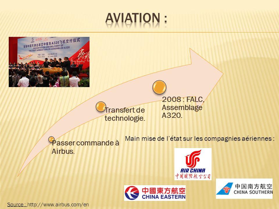 Source : http://www.airbus.com/en Passer commande à Airbus.
