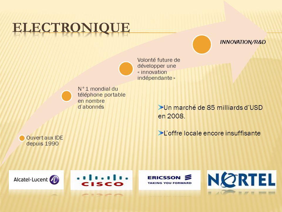 Ouvert aux IDE depuis 1990 N°1 mondial du téléphone portable en nombre dabonnés Volonté future de développer une « innovation indépendante » INNOVATION/R&D Un marché de 85 milliards dUSD en 2008.