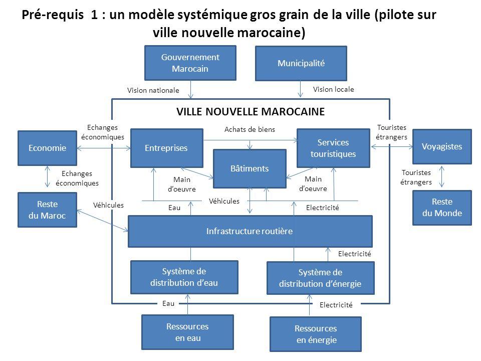 Pré-requis 1 : un modèle systémique gros grain de la ville (pilote sur ville nouvelle marocaine) Ressources en eau Ressources en énergie Economie Gouv