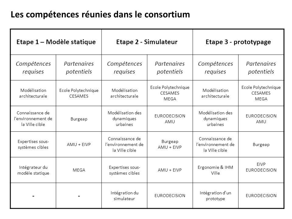 Les compétences réunies dans le consortium Etape 1 – Modèle statiqueEtape 2 - SimulateurEtape 3 - prototypage Compétences requises Partenaires potenti