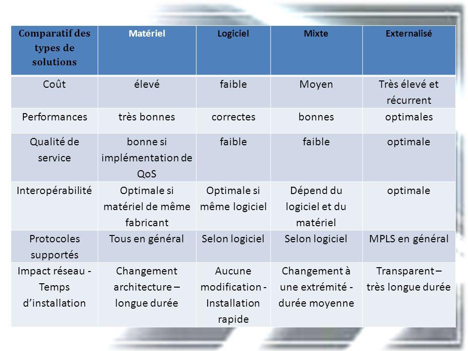 Comparatif des types de solutions Matériel LogicielMixteExternalisé Coût élevéfaibleMoyen Très élevé et récurrent Performancestrès bonnescorrectesbonn