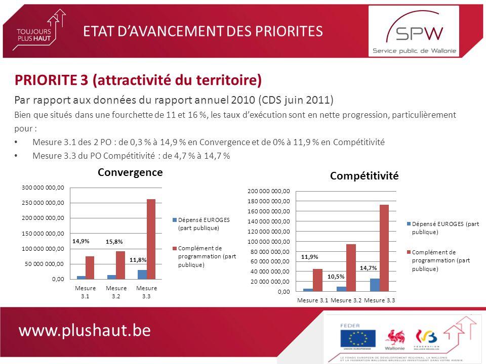 www.plushaut.be ETAT DAVANCEMENT DES PRIORITES PRIORITE 3 (attractivité du territoire) Par rapport aux données du rapport annuel 2010 (CDS juin 2011) Bien que situés dans une fourchette de 11 et 16 %, les taux dexécution sont en nette progression, particulièrement pour : Mesure 3.1 des 2 PO : de 0,3 % à 14,9 % en Convergence et de 0% à 11,9 % en Compétitivité Mesure 3.3 du PO Compétitivité : de 4,7 % à 14,7 %