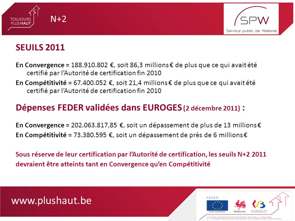 www.plushaut.be SEUILS 2011 En Convergence = 188.910.802, soit 86,3 millions de plus que ce qui avait été certifié par lAutorité de certification fin 2010 En Compétitivité = 67.400.052, soit 21,4 millions de plus que ce qui avait été certifié par lAutorité de certification fin 2010 Dépenses FEDER validées dans EUROGES (2 décembre 2011) : En Convergence = 202.063.817,85, soit un dépassement de plus de 13 millions En Compétitivité = 73.380.595, soit un dépassement de près de 6 millions Sous réserve de leur certification par lAutorité de certification, les seuils N+2 2011 devraient être atteints tant en Convergence quen Compétitivité N+2