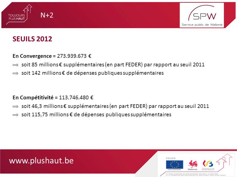 www.plushaut.be SEUILS 2012 En Convergence = 273.939.673 soit 85 millions supplémentaires (en part FEDER) par rapport au seuil 2011 soit 142 millions