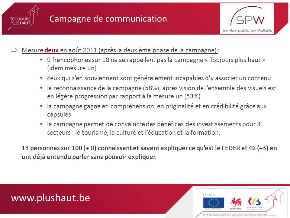 www.plushaut.be Mesure deux en août 2011 (après la deuxième phase de la campagne) : 9 francophones sur 10 ne se rappellent pas la campagne « Toujours plus haut » (idem mesure un) ceux qui sen souviennent sont généralement incapables dy associer un contenu la reconnaissance de la campagne (58%), après vision de lensemble des visuels est en légère progression par rapport à la mesure un (53%) la campagne gagne en compréhension, en originalité et en crédibilité grâce aux capsules la campagne permet de convaincre des bénéfices des investissements pour 3 secteurs : le tourisme, la culture et léducation et la formation.