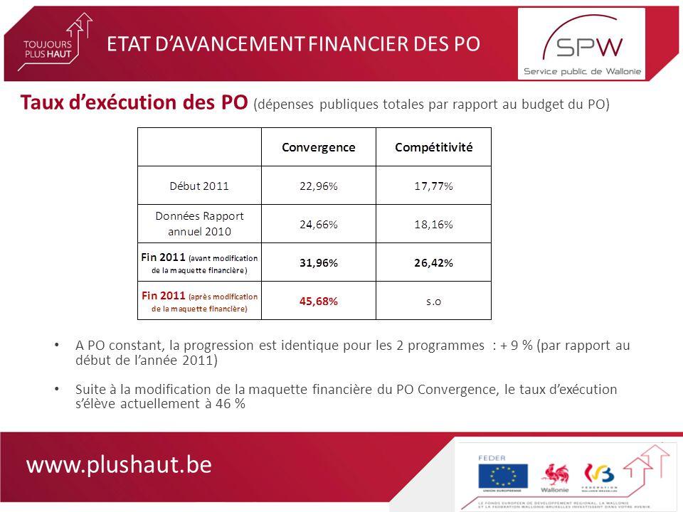 www.plushaut.be ETAT DAVANCEMENT FINANCIER DES PO Taux dexécution des PO (dépenses publiques totales par rapport au budget du PO) A PO constant, la progression est identique pour les 2 programmes : + 9 % (par rapport au début de lannée 2011) Suite à la modification de la maquette financière du PO Convergence, le taux dexécution sélève actuellement à 46 %