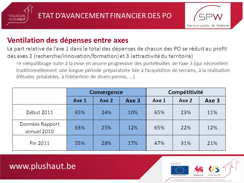 www.plushaut.be ETAT DAVANCEMENT DES PRIORITES PRIORITE 1 (vocation économique) Par rapport aux données du rapport annuel 2010 (CDS juin 2011) -Mesure 1.1 : dépenses toujours faibles mais 2 fois plus élevées -Mesure 1.2 : pas de changement (budget dépensé totalement en 2009 lors de la constitution des instruments dingénierie financière) -Mesure 1.3 : progression de 12 % en Convergence et de 5 % en compétitivité sachant quil sagit de dépenses relativement linéaires (salaires, frais de réalisation dactions danimation)