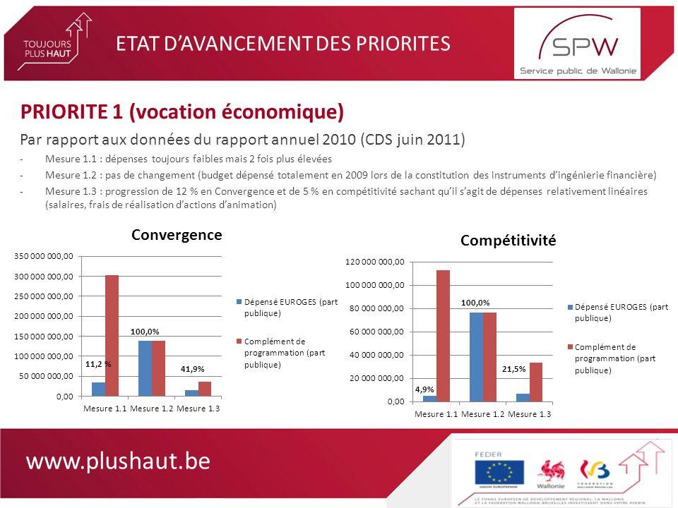 www.plushaut.be ETAT DAVANCEMENT DES PRIORITES PRIORITE 2 (recherche et infrastructures de formation) Par rapport aux données du rapport annuel 2010 (CDS juin 2011) -Mesure 2.1 : premières dépenses significatives suite à la mise en oeuvre de laction RETECH (+ 5 % en Convergence et + 7% en Compétitivité -Mesure 2.2 : nette progression des dépenses particulièrement en Compétitivité (de 12 % à 38 %) -Mesure 2.3 : pas de changement -Mesure 2.4 : forte progression dans les 2 zones (taux dexécution triplés)