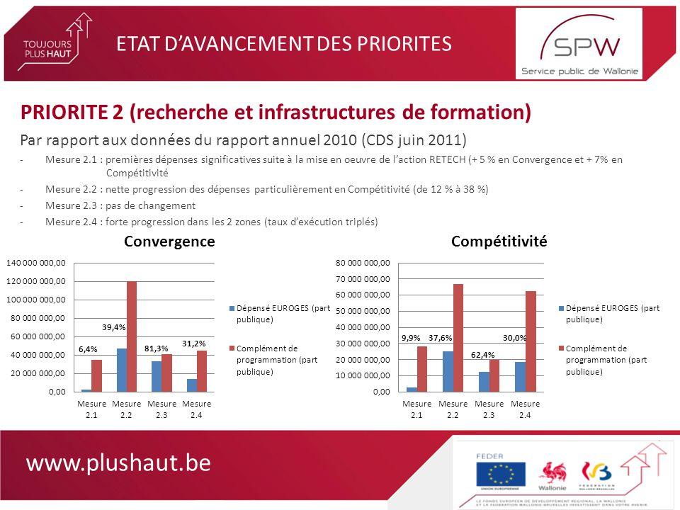 www.plushaut.be ETAT DAVANCEMENT DES PRIORITES PRIORITE 2 (recherche et infrastructures de formation) Par rapport aux données du rapport annuel 2010 (