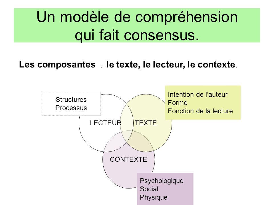 CONTEXTE TEXTELECTEUR Un modèle de compréhension qui fait consensus. Les composantes : le texte, le lecteur, le contexte. Structures Processus Intenti