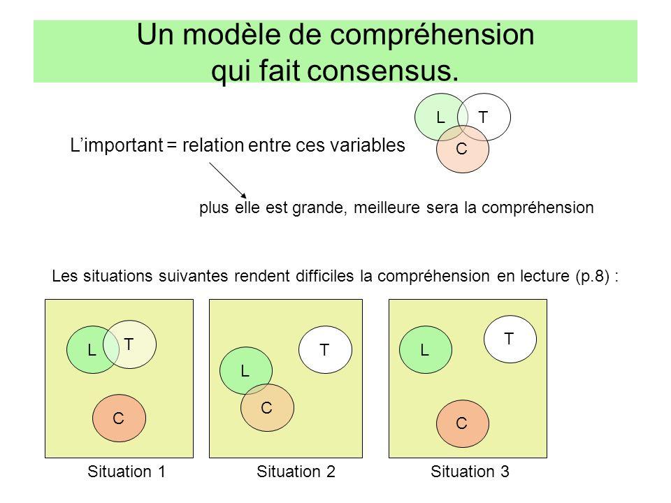 Limportant = relation entre ces variables Un modèle de compréhension qui fait consensus. plus elle est grande, meilleure sera la compréhension L T C L