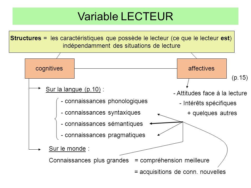 Structures = les caractéristiques que possède le lecteur (ce que le lecteur est) indépendamment des situations de lecture cognitives Variable LECTEUR