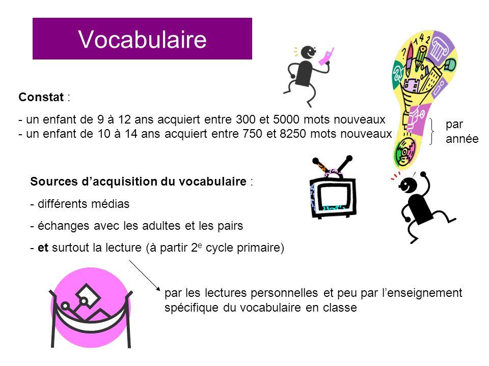 Vocabulaire Constat : - un enfant de 9 à 12 ans acquiert entre 300 et 5000 mots nouveaux - un enfant de 10 à 14 ans acquiert entre 750 et 8250 mots no