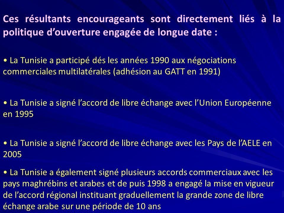 La Tunisie a participé dés les années 1990 aux négociations commerciales multilatérales (adhésion au GATT en 1991) La Tunisie a signé laccord de libre