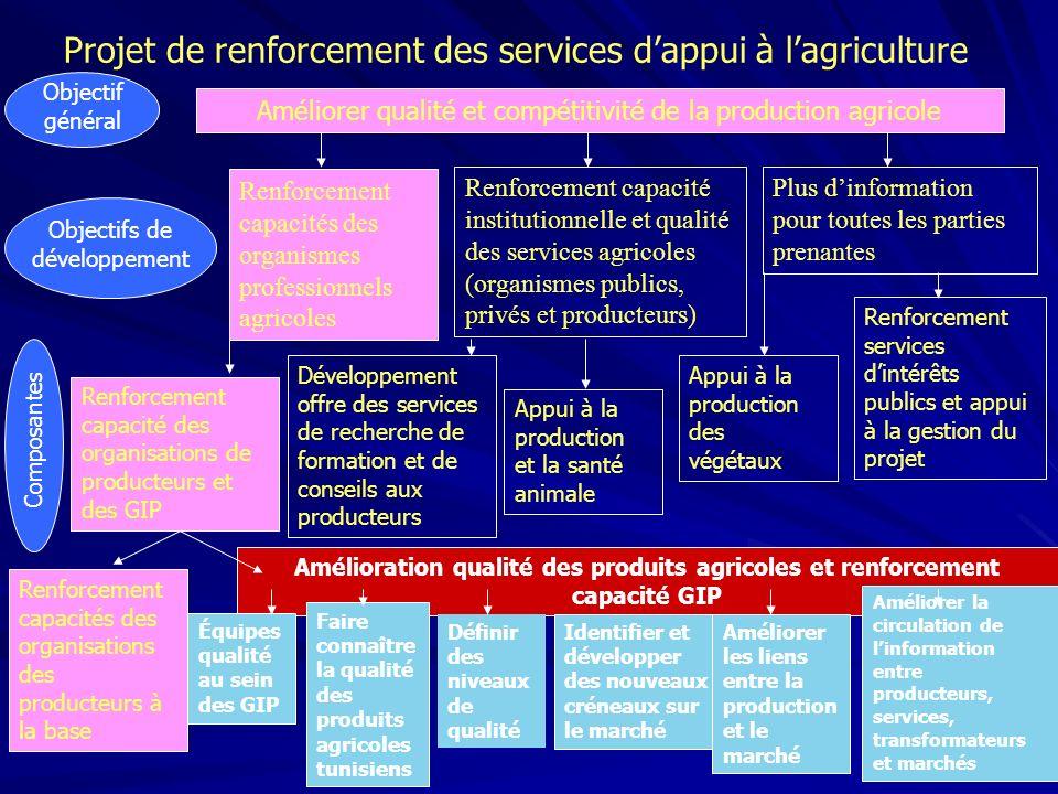 Projet de renforcement des services dappui à lagriculture Améliorer qualité et compétitivité de la production agricole Objectif général Renforcement c