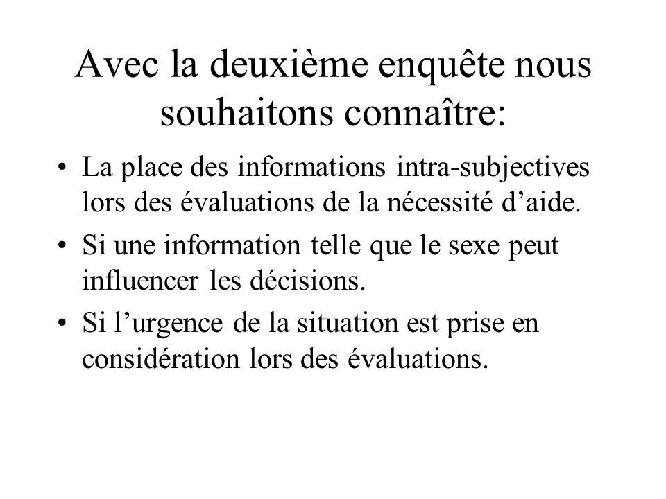 Avec la deuxième enquête nous souhaitons connaître: La place des informations intra-subjectives lors des évaluations de la nécessité daide. Si une inf