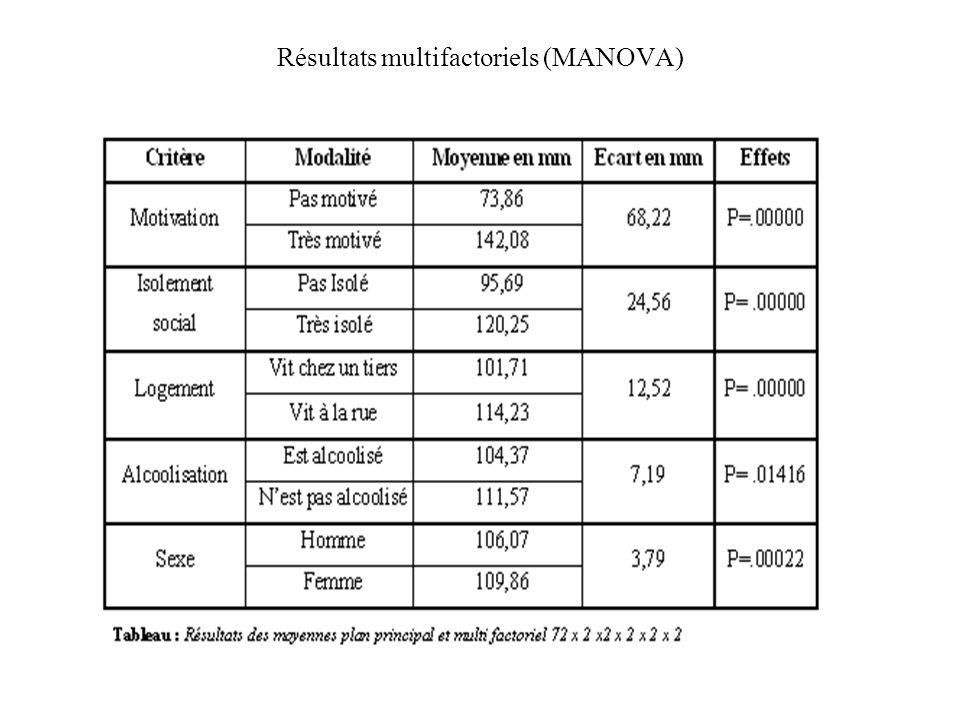Résultats multifactoriels (MANOVA)