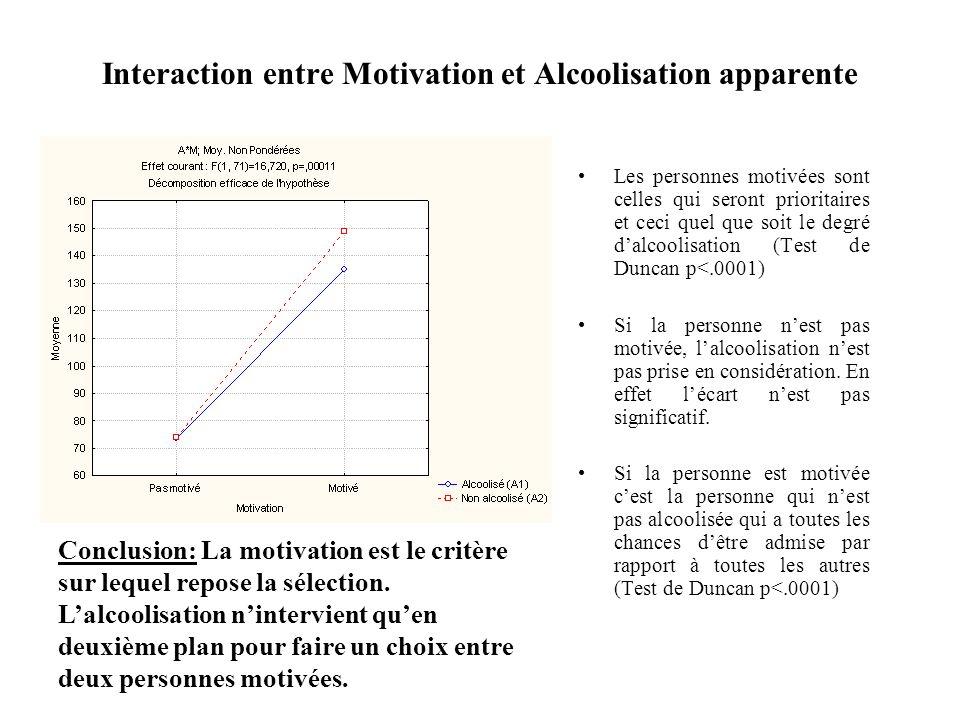 Interaction entre Motivation et Alcoolisation apparente Les personnes motivées sont celles qui seront prioritaires et ceci quel que soit le degré dalc