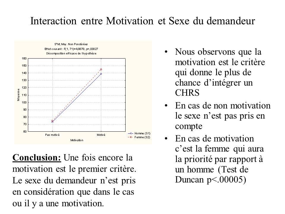Interaction entre Motivation et Sexe du demandeur Nous observons que la motivation est le critère qui donne le plus de chance dintégrer un CHRS En cas