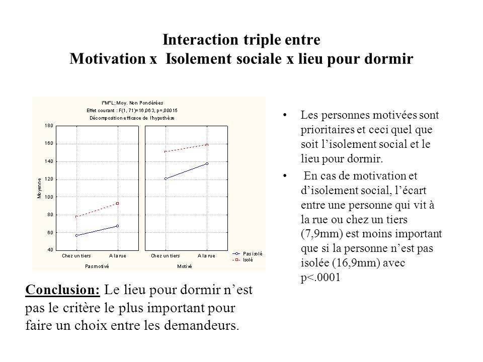 Interaction triple entre Motivation x Isolement sociale x lieu pour dormir Conclusion: Le lieu pour dormir nest pas le critère le plus important pour