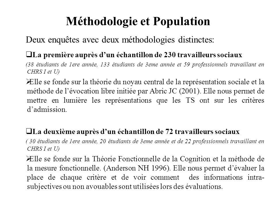 Méthodologie et Population La première auprès dun échantillon de 230 travailleurs sociaux (38 étudiants de 1ere année, 133 étudiants de 3eme année et