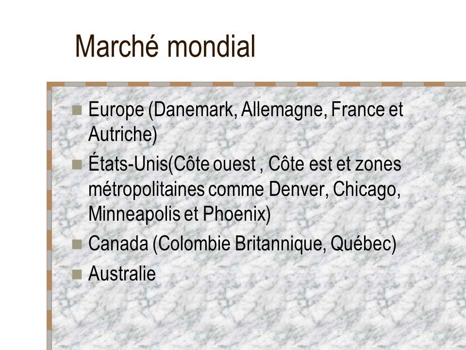 Marché mondial Europe (Danemark, Allemagne, France et Autriche) États-Unis(Côte ouest, Côte est et zones métropolitaines comme Denver, Chicago, Minneapolis et Phoenix) Canada (Colombie Britannique, Québec) Australie