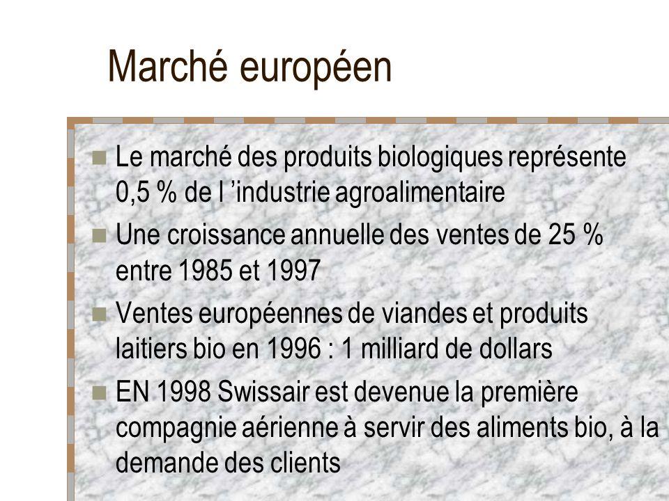 Marché européen Le marché des produits biologiques représente 0,5 % de l industrie agroalimentaire Une croissance annuelle des ventes de 25 % entre 1985 et 1997 Ventes européennes de viandes et produits laitiers bio en 1996 : 1 milliard de dollars EN 1998 Swissair est devenue la première compagnie aérienne à servir des aliments bio, à la demande des clients