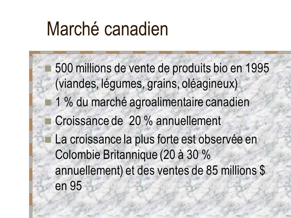 Marché canadien 500 millions de vente de produits bio en 1995 (viandes, légumes, grains, oléagineux) 1 % du marché agroalimentaire canadien Croissance de 20 % annuellement La croissance la plus forte est observée en Colombie Britannique (20 à 30 % annuellement) et des ventes de 85 millions $ en 95
