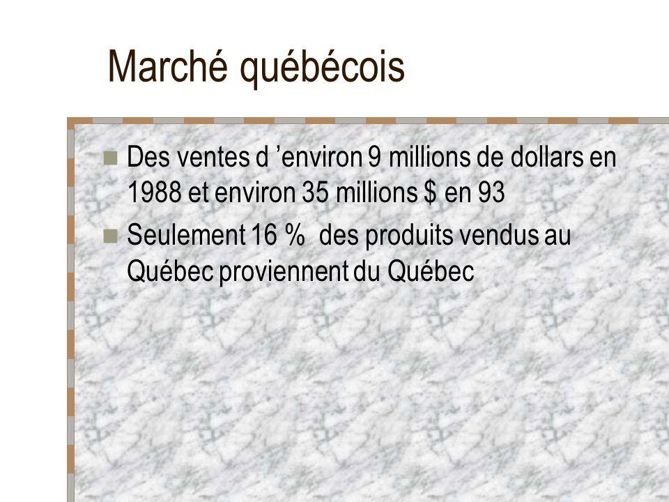 Marché québécois Des ventes d environ 9 millions de dollars en 1988 et environ 35 millions $ en 93 Seulement 16 % des produits vendus au Québec proviennent du Québec