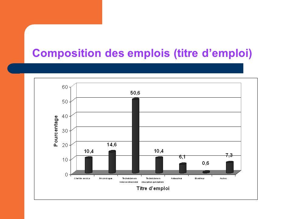 Composition des emplois (titre demploi)