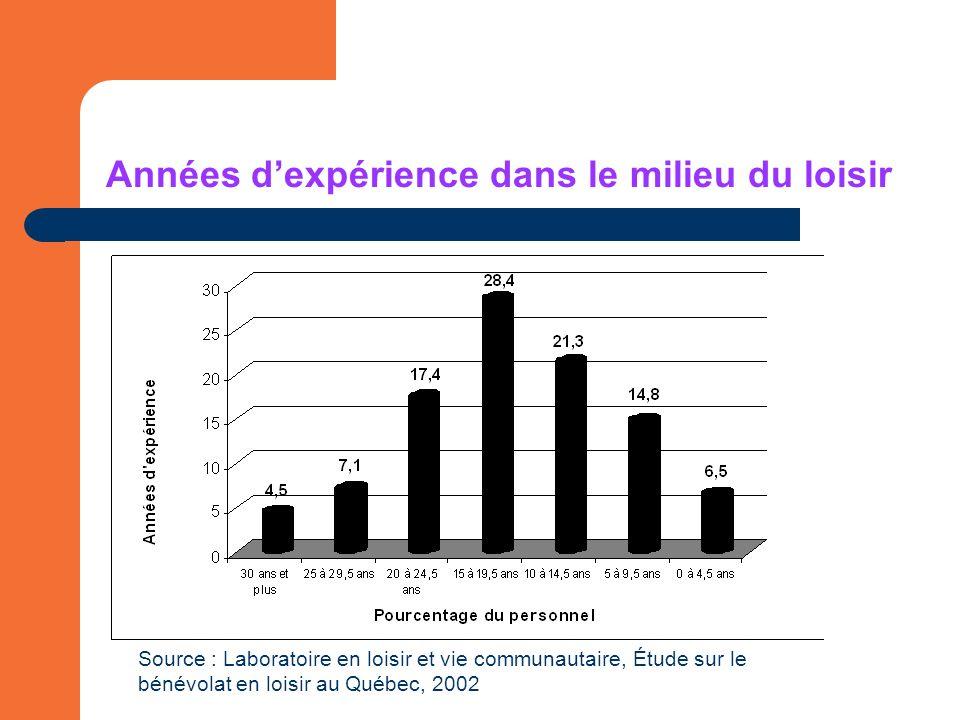 Années dexpérience dans le milieu du loisir Source : Laboratoire en loisir et vie communautaire, Étude sur le bénévolat en loisir au Québec, 2002