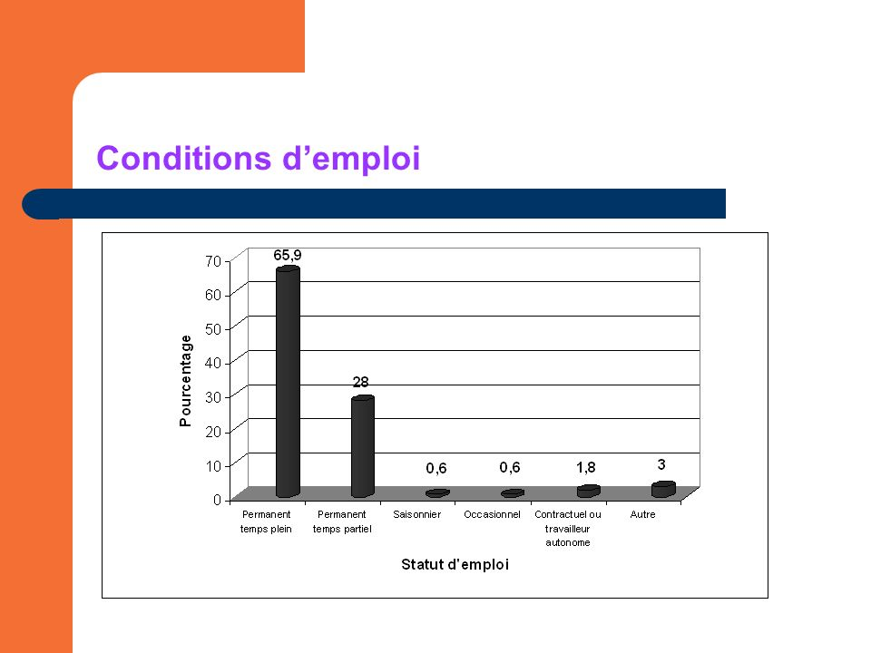 Conditions demploi