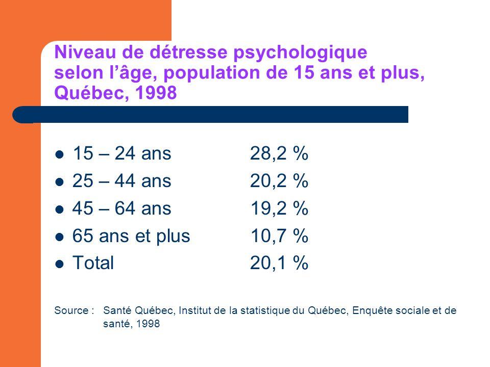 Niveau de détresse psychologique selon lâge, population de 15 ans et plus, Québec, 1998 15 – 24 ans28,2 % 25 – 44 ans20,2 % 45 – 64 ans19,2 % 65 ans et plus10,7 % Total20,1 % Source :Santé Québec, Institut de la statistique du Québec, Enquête sociale et de santé, 1998