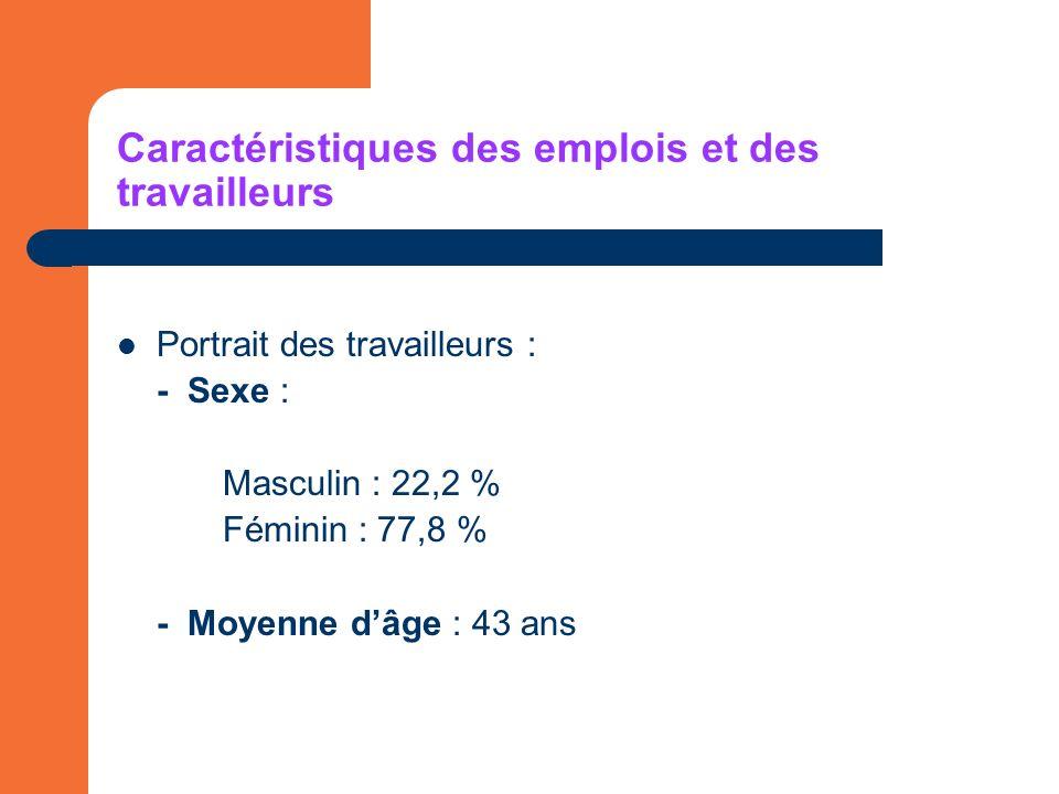 Caractéristiques des emplois et des travailleurs Portrait des travailleurs : - Sexe : Masculin : 22,2 % Féminin : 77,8 % - Moyenne dâge : 43 ans