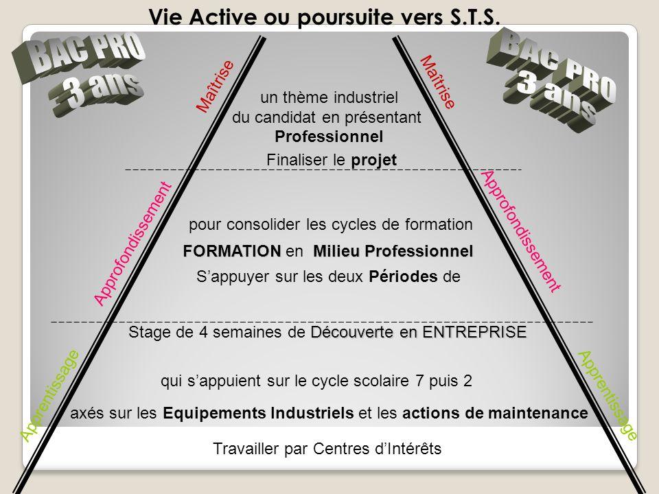 Apprentissage Approfondissement Maîtrise Vie Active ou poursuite vers S.T.S.