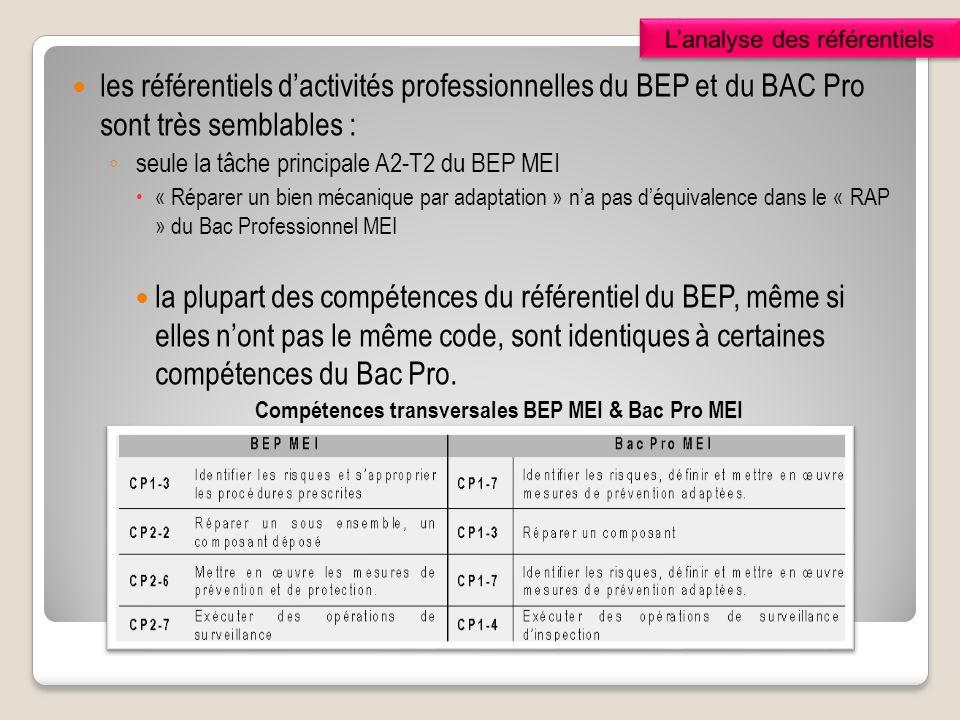 les référentiels dactivités professionnelles du BEP et du BAC Pro sont très semblables : seule la tâche principale A2-T2 du BEP MEI « Réparer un bien mécanique par adaptation » na pas déquivalence dans le « RAP » du Bac Professionnel MEI la plupart des compétences du référentiel du BEP, même si elles nont pas le même code, sont identiques à certaines compétences du Bac Pro.